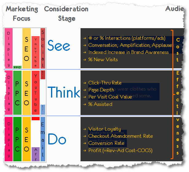 see think do optimal measurement framework