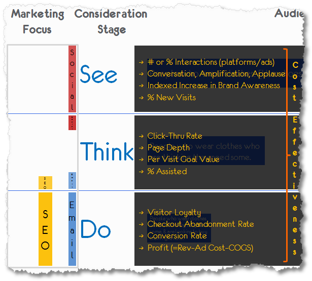 see think do optimal measurement framework smb