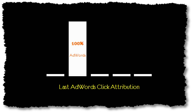 last adwords click attribution model