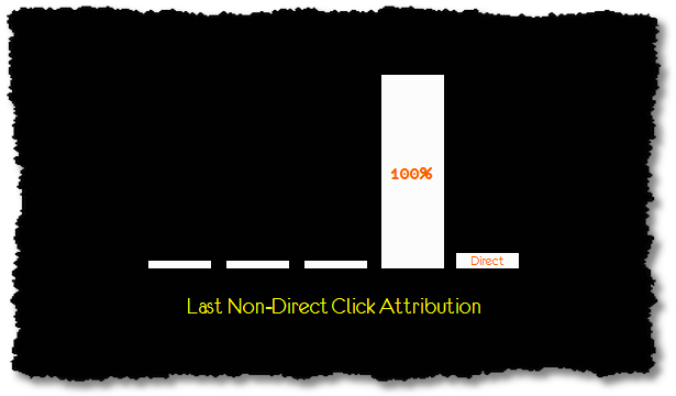 last non direct click attribution model
