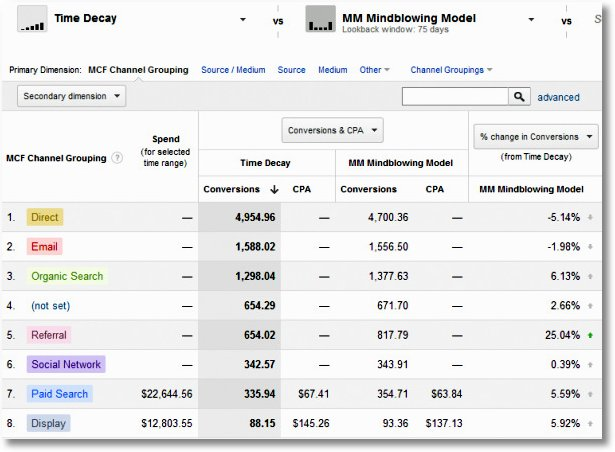 multi channel attribution analysis