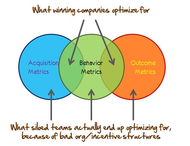 acquisition behaviour outcome metrics