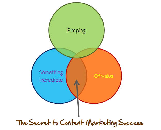 how to suceed at content marketing
