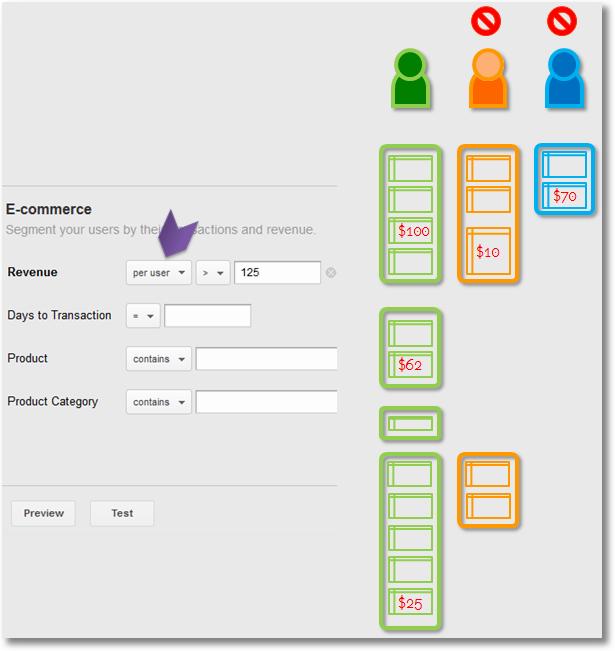 per user segmentation