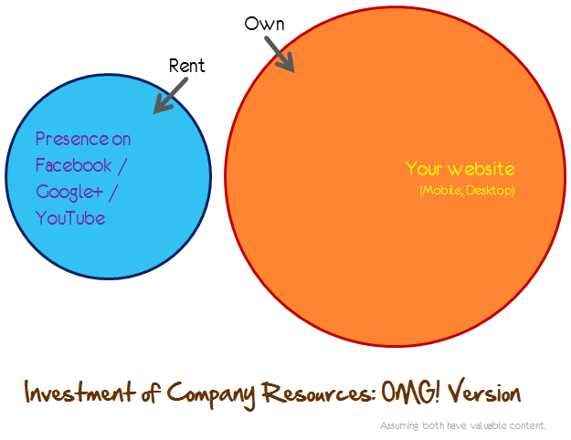 rent own site social great balance