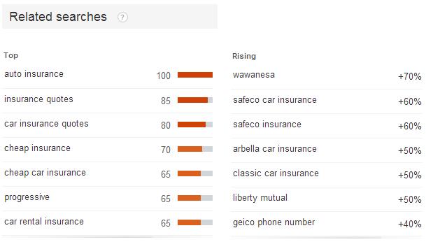 google trends car insurance