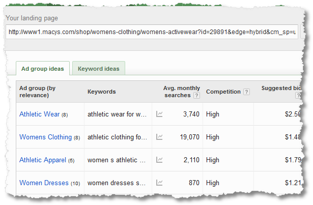 keyword planner activewear