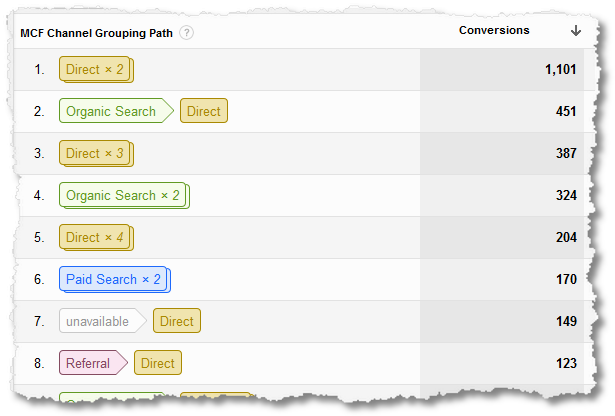 multi channel funnels top paths report1