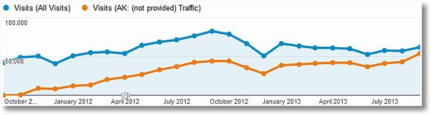 not provided trend analytics
