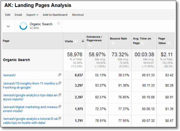 organic search landing pages