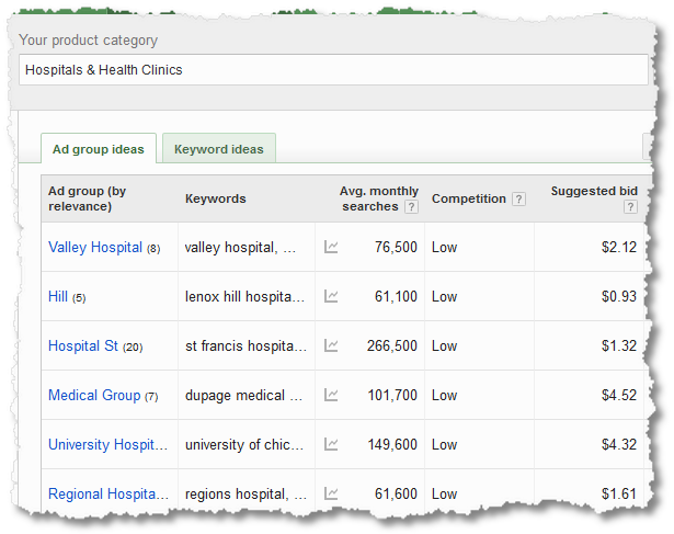 product category keyword searches details