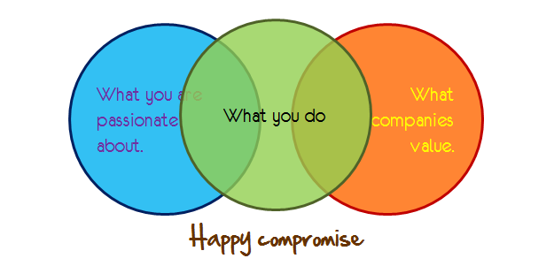 Happy compromise chart