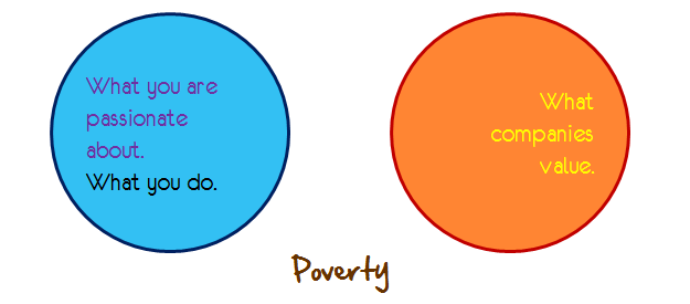 work passion effort poverty