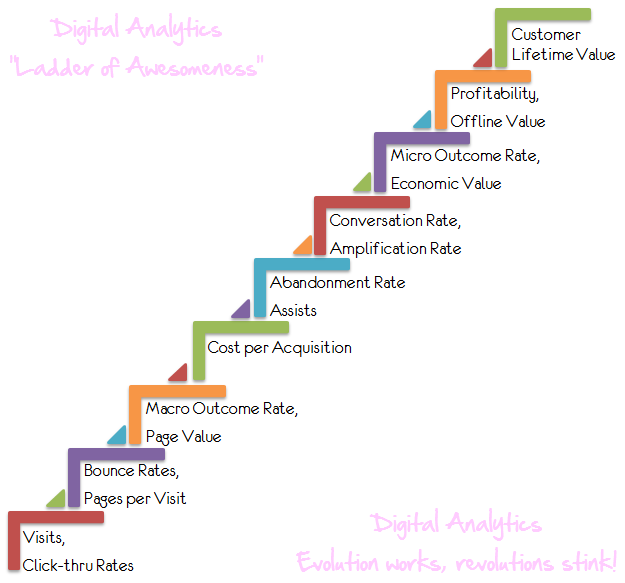 digital analytics ladder of magnificient success