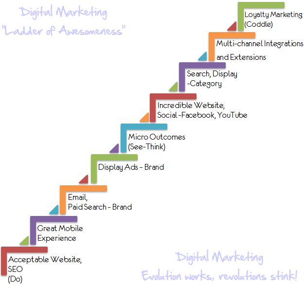digital marketing ladder of magnificient success