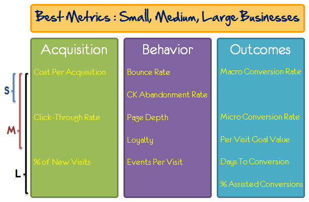 best metrics small medium large business