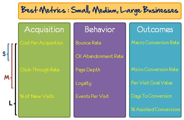 best metrics small medium large business