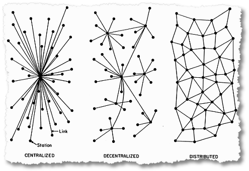 centralized decentralized distributed 1