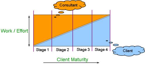 consultant 2dclient 2dstages