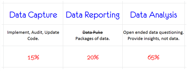 data capture data reporting data analysis