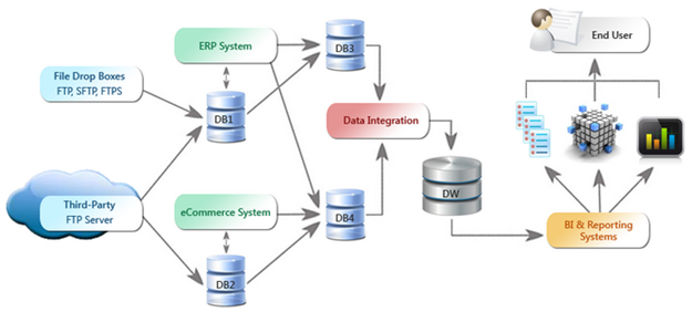 data reporting automation