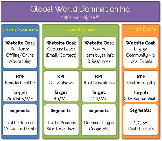 digital marketing measurement model step five