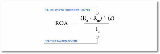 return on analytics spend formula details