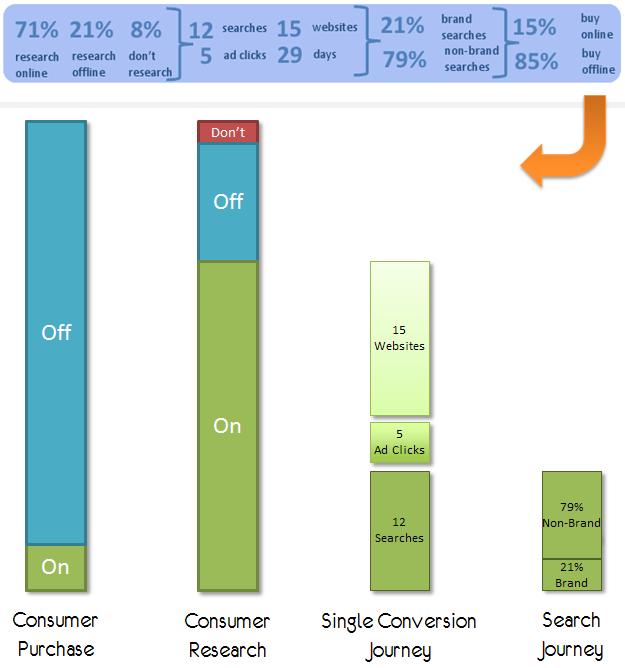 simplifying data presentation