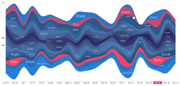 streamgraph