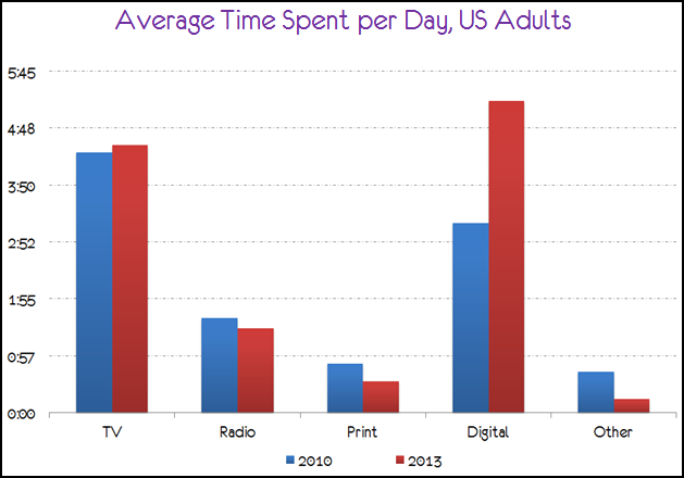 bar graph us media consumption