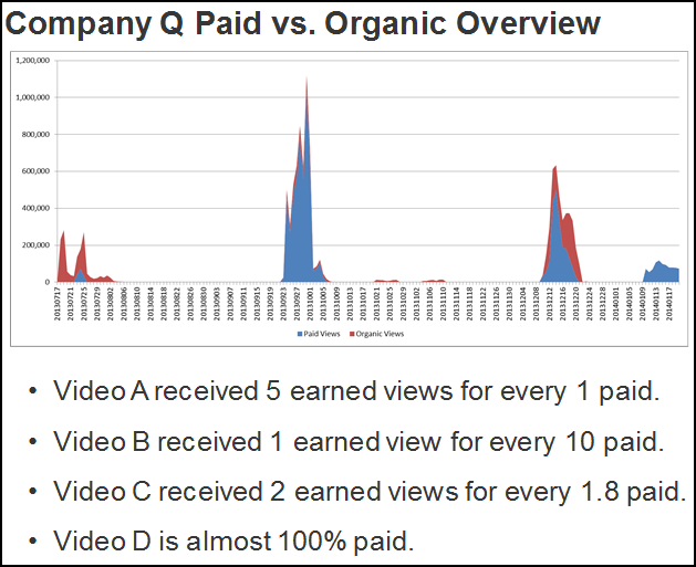 confused paid organic