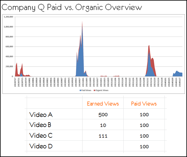 confused paid organic fixed