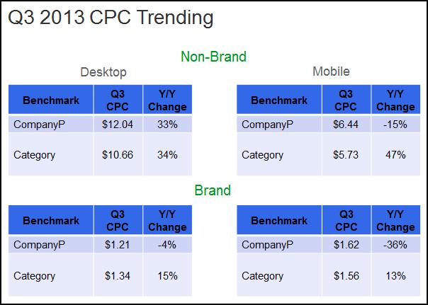 cpc trending brand non-brand