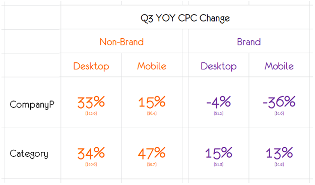 cpc trending brand non brand fixed