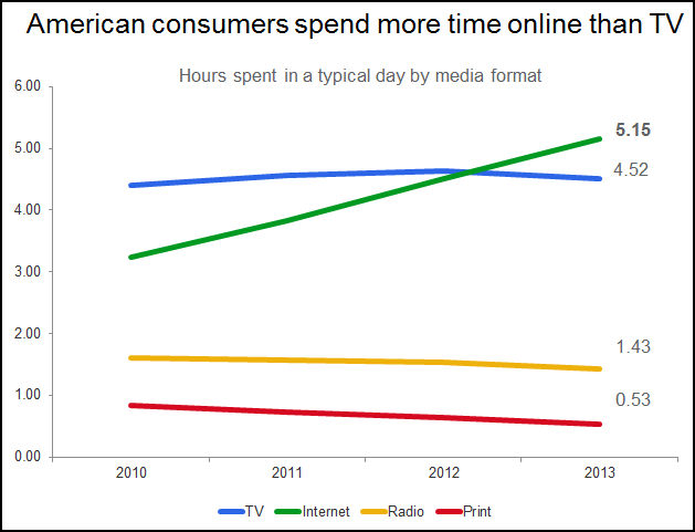 line graph us media consumption