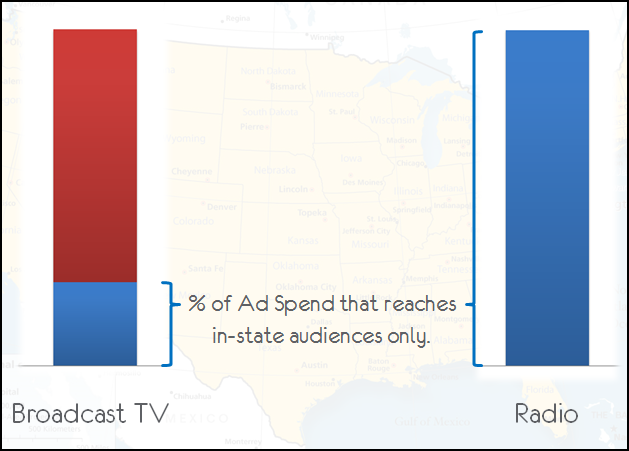 media targeting efficiency fixed
