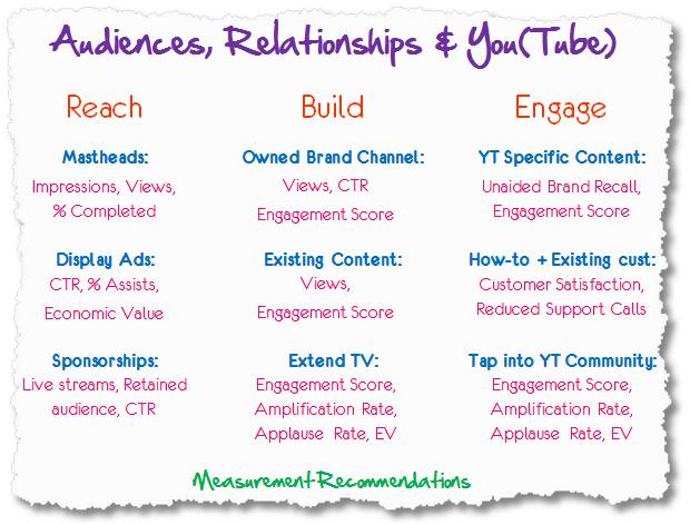 youtube measurement framework