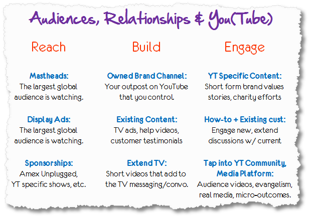 youtube reach build engage
