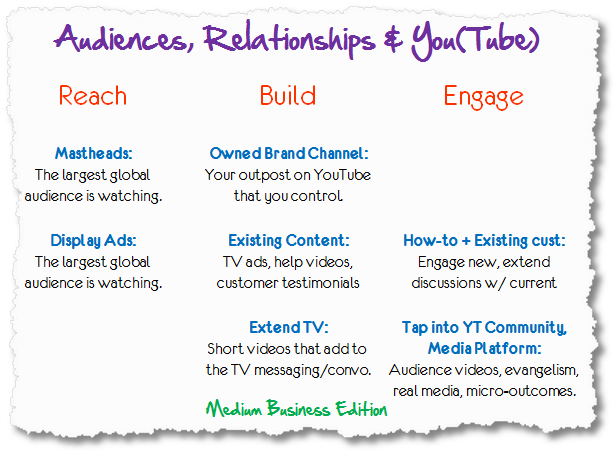 youtube strategy medium business