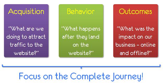 acquisition behavior outcomes