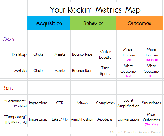 best digital metrics map sm