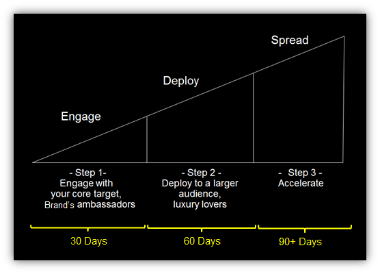 YouTube Marketing Plan Timeline