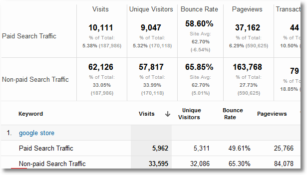 adwords keyword performance with organic