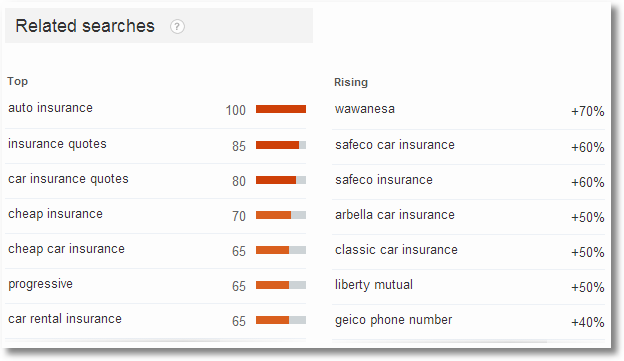 google trends car insurance11
