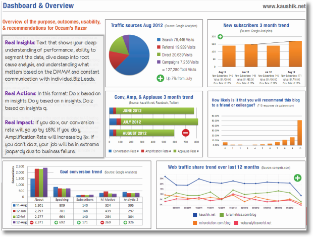 analytics dashboard key elements best practices2 sm