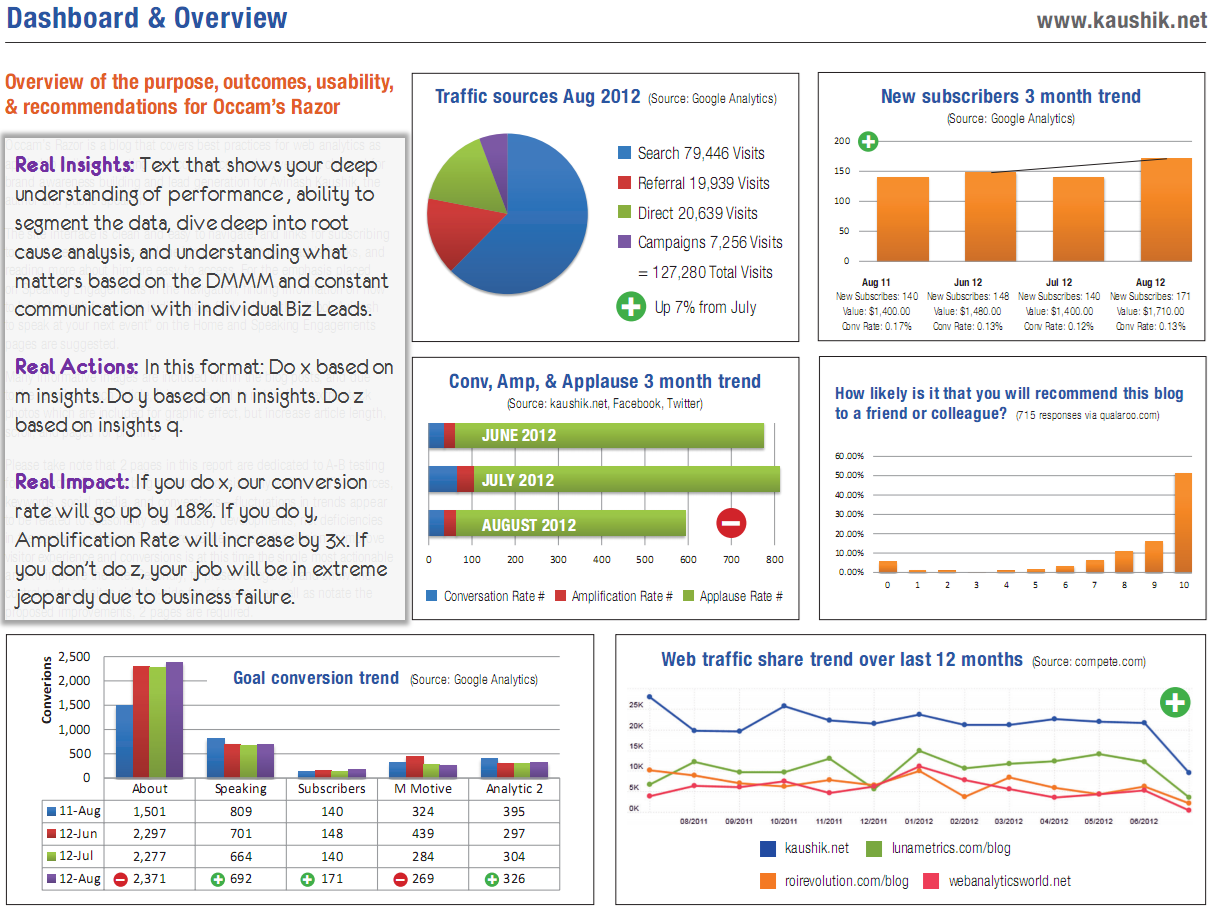 Strategic Tactical Dashboards Best Practices Examples – One Page Executive Summary Template