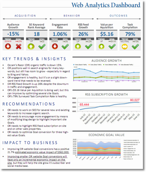 digital analytics strategic dashboard sm
