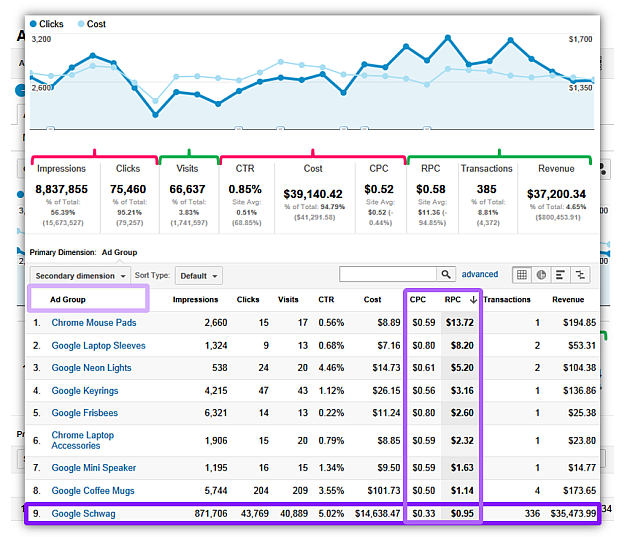 paid search analytics end to end custom report