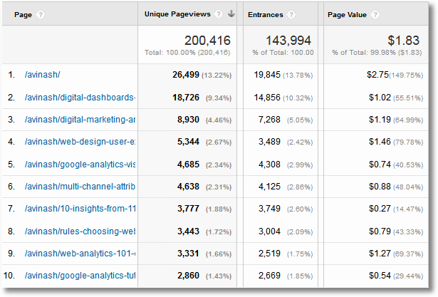 content contribution multi channel funnels view