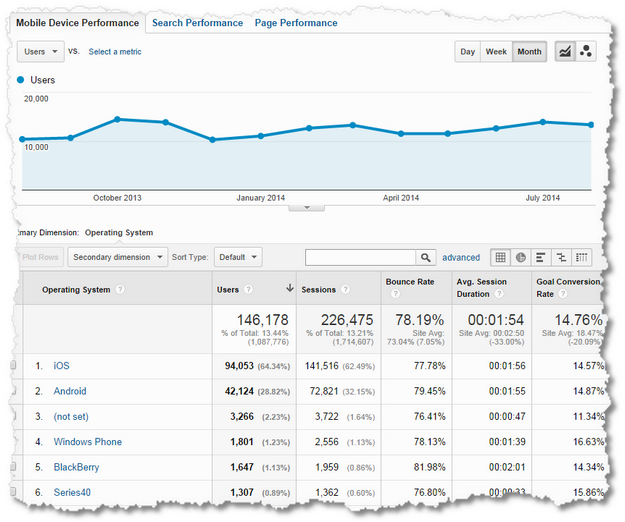 custom report mobile device data google analytics